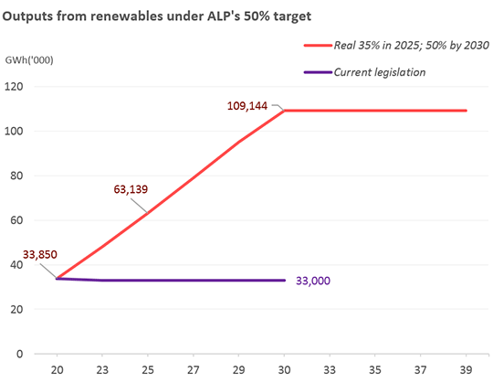 Graph: Outputs from renewables under ALP's 50pc target